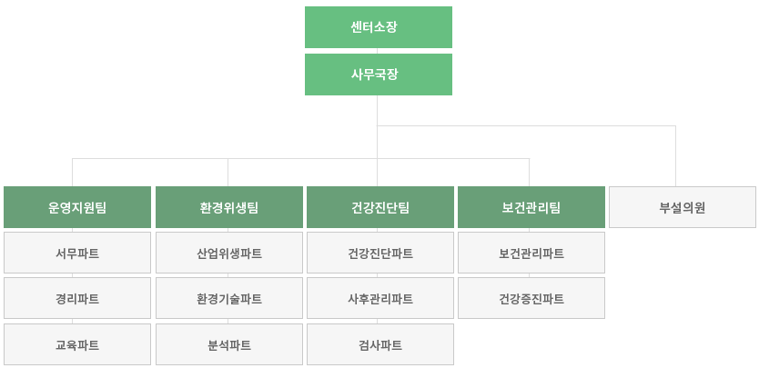 organization6